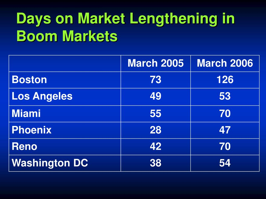 Days on Market Lengthening in Boom Markets