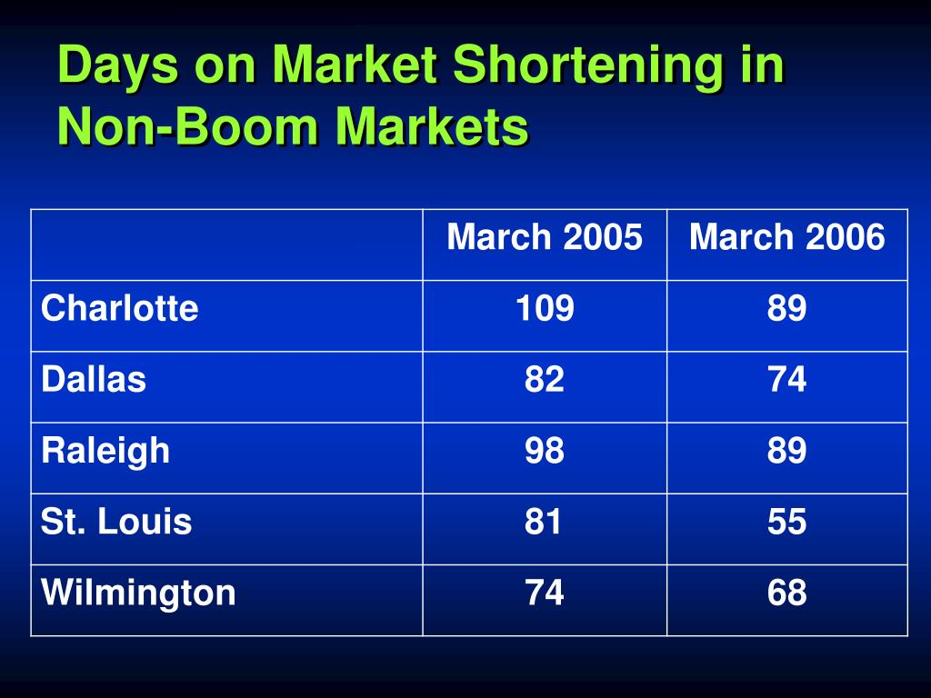 Days on Market Shortening in Non-Boom Markets
