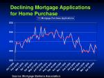 declining mortgage applications for home purchase