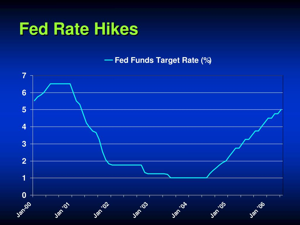 Fed Rate Hikes
