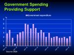 government spending providing support