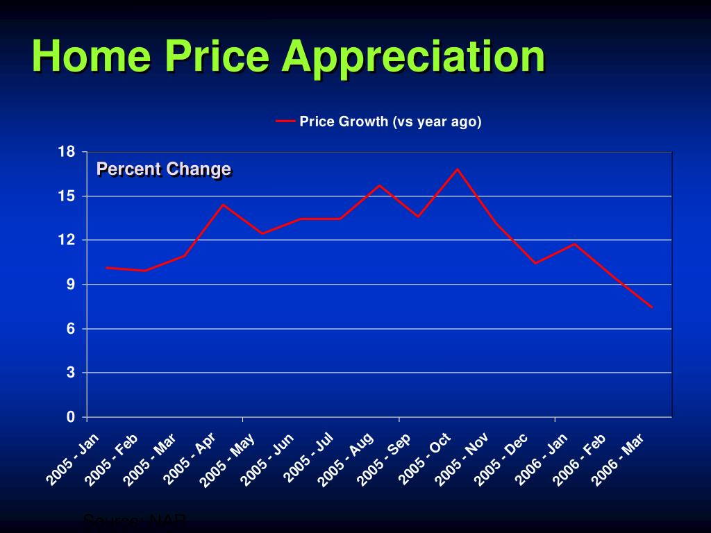 Home Price Appreciation