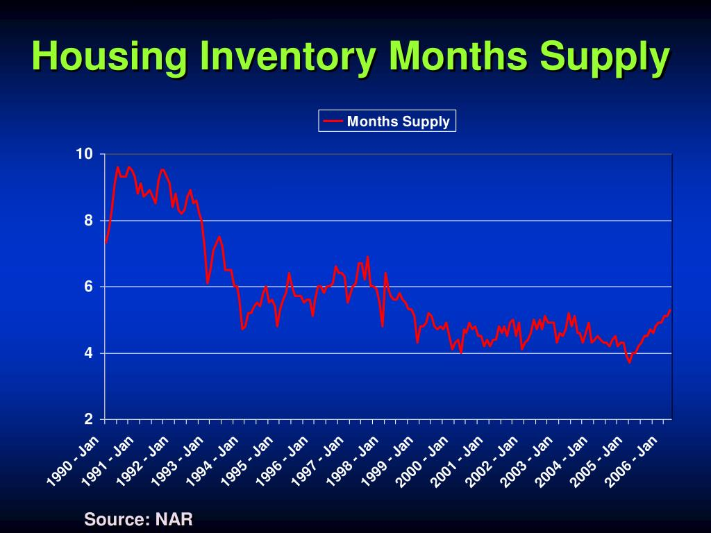 Housing Inventory Months Supply