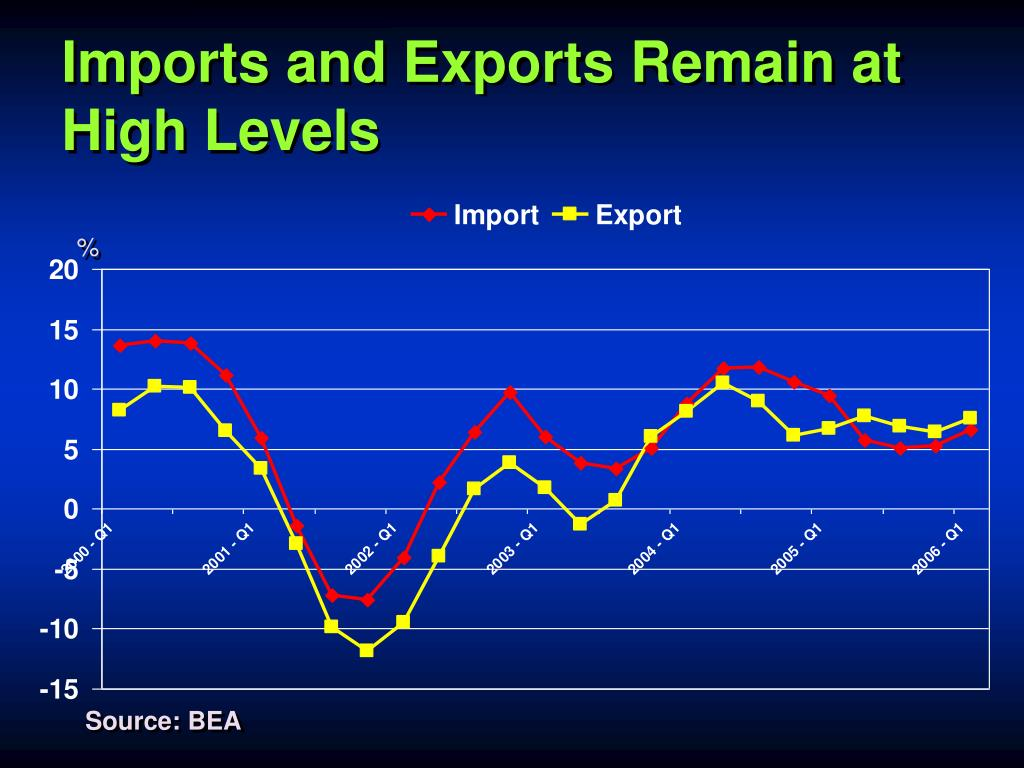 Imports and Exports Remain at High Levels
