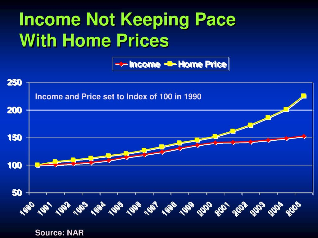 Income Not Keeping Pace
