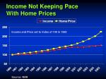 income not keeping pace with home prices