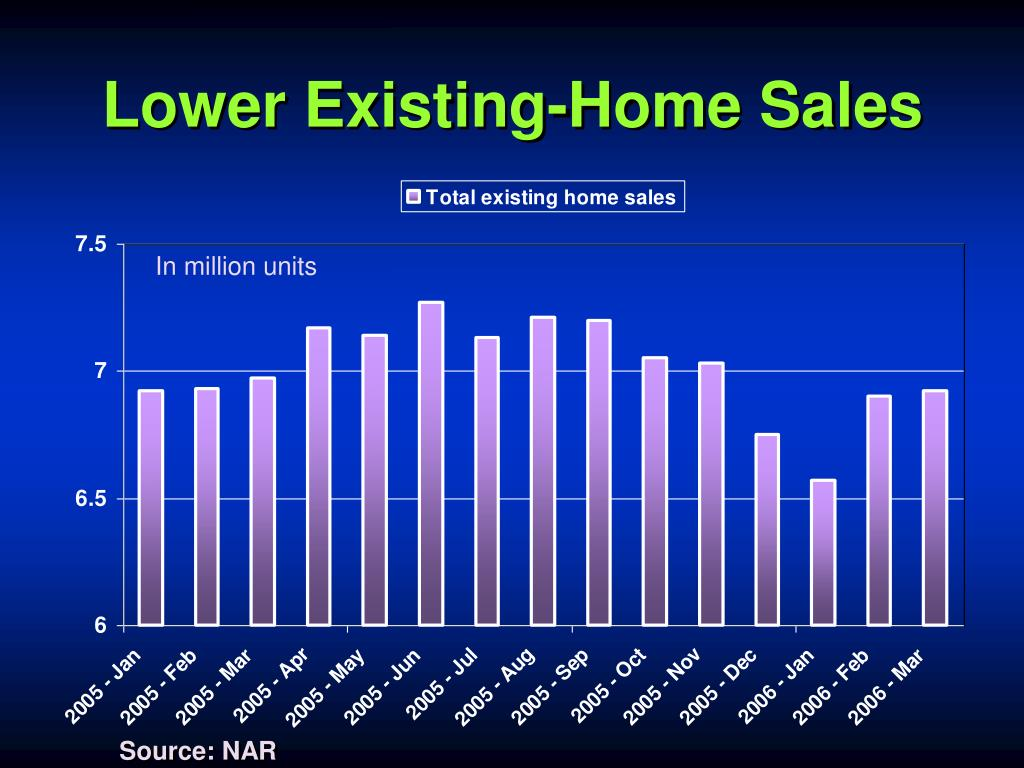 Lower Existing-Home Sales