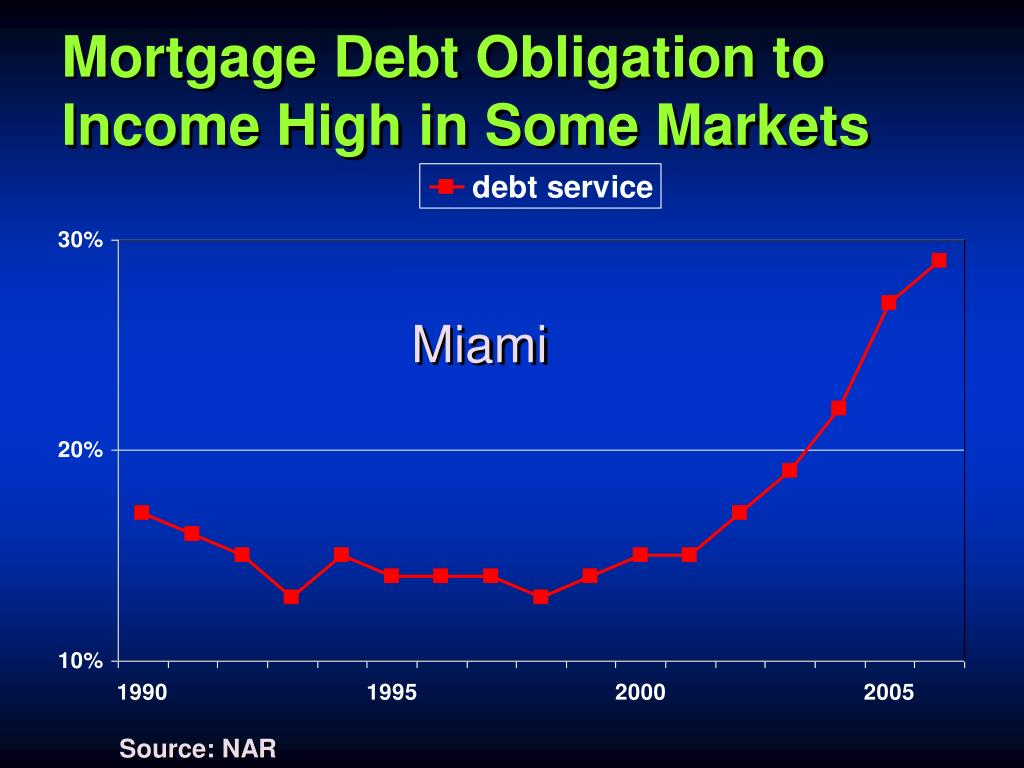 Mortgage Debt Obligation to Income High in Some Markets
