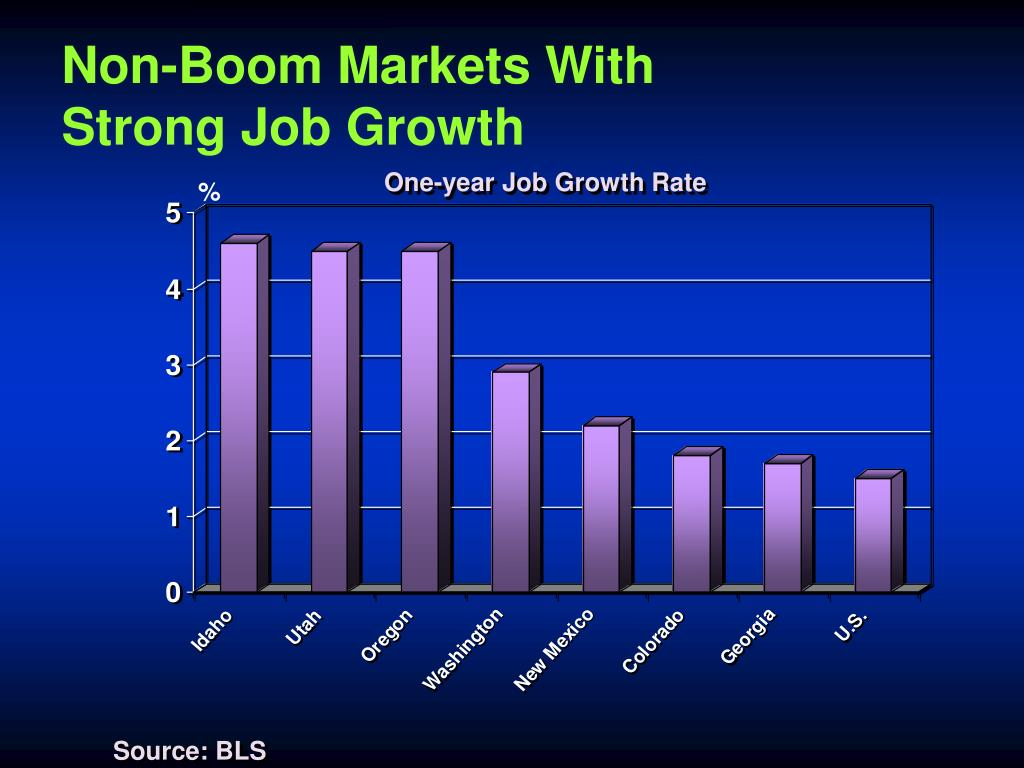 Non-Boom Markets With
