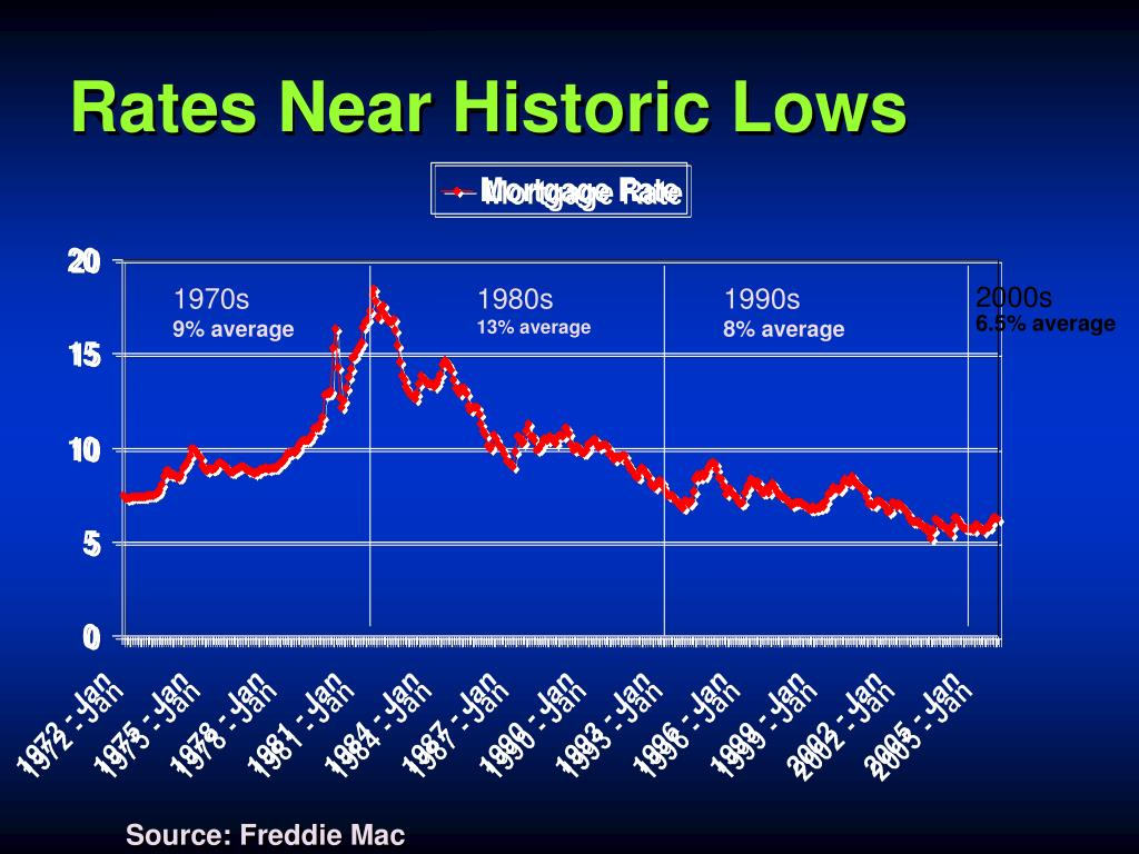 Rates Near Historic Lows
