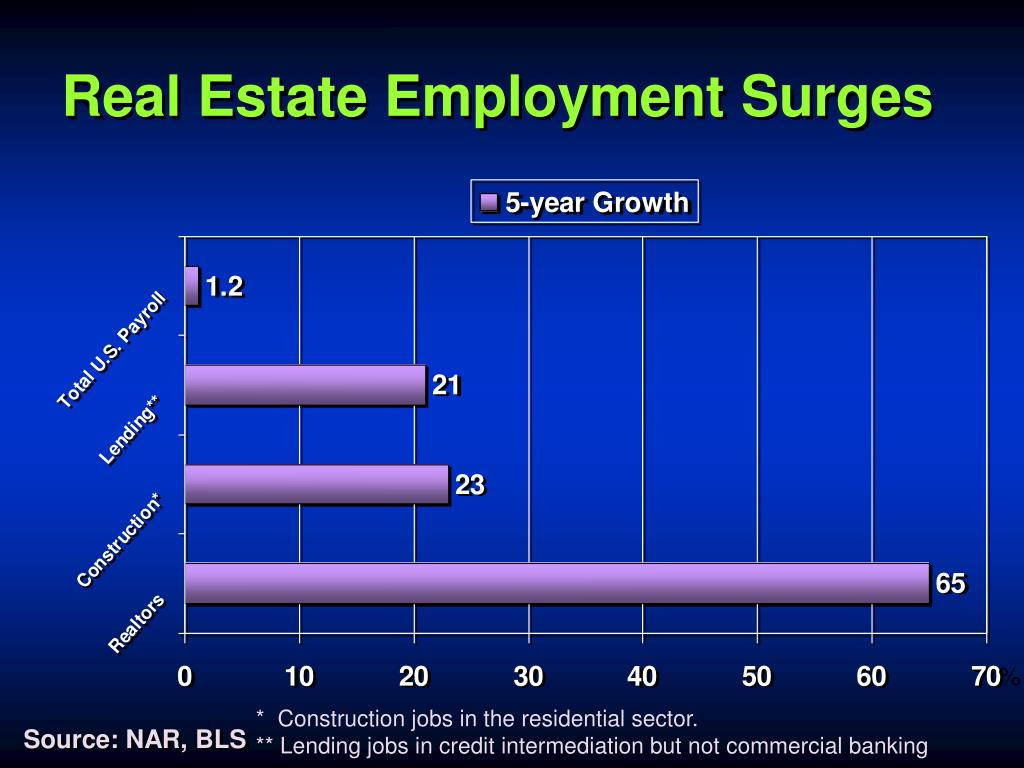 Real Estate Employment Surges