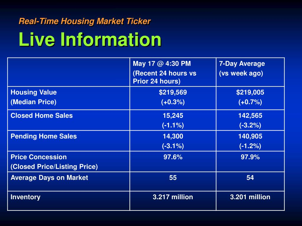Real-Time Housing Market Ticker