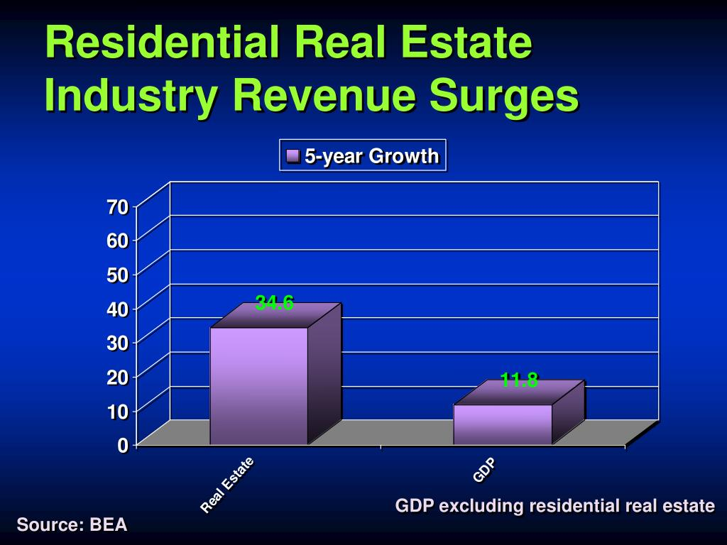 Residential Real Estate Industry Revenue Surges