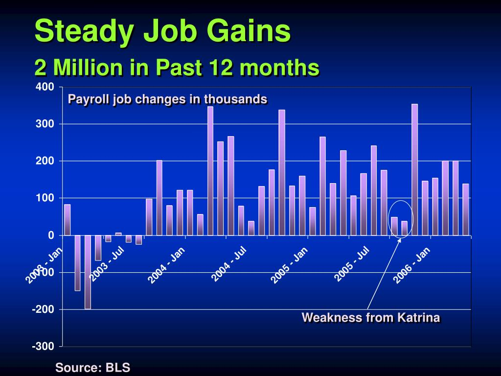 Steady Job Gains