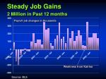 steady job gains 2 million in past 12 months