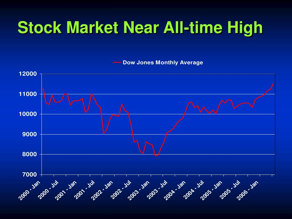 Stock Market Near All-time High