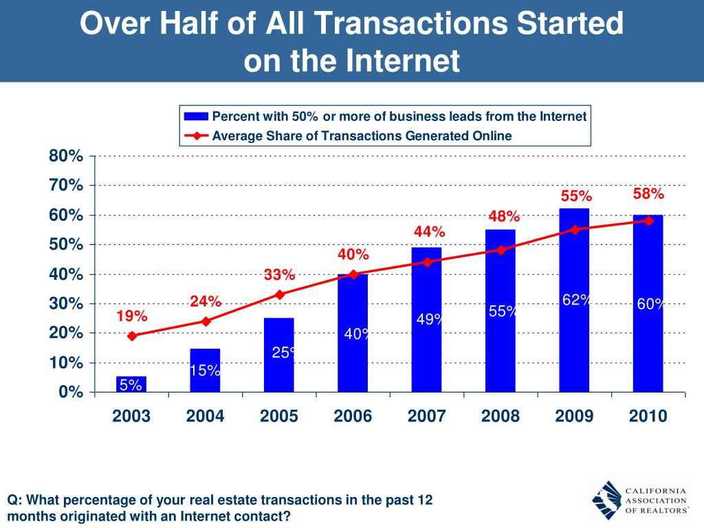 Over Half of All Transactions Started