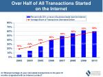 over half of all transactions started on the internet