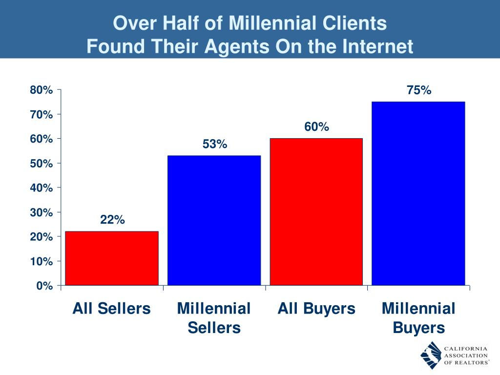 Over Half of Millennial Clients