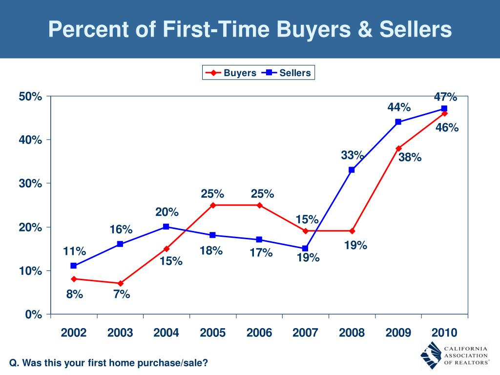 Percent of First-Time Buyers & Sellers