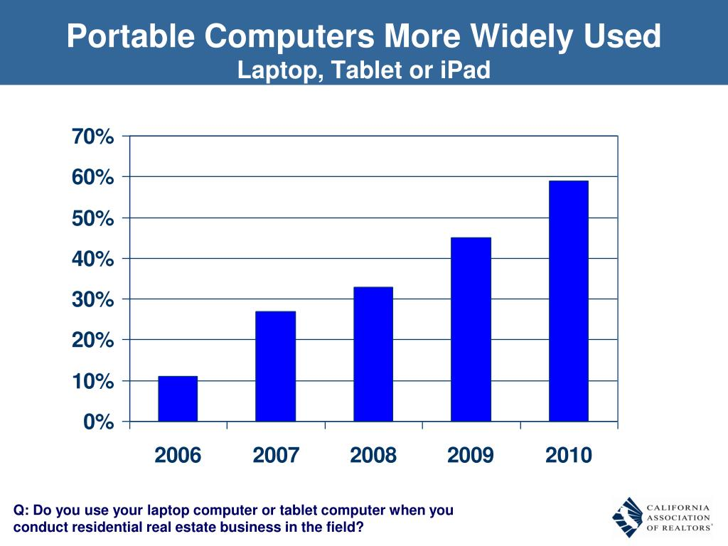 Portable Computers More Widely Used