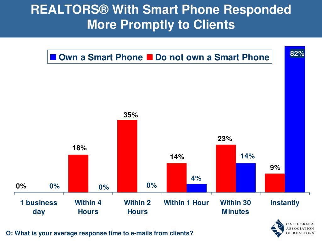 REALTORS® With Smart Phone Responded