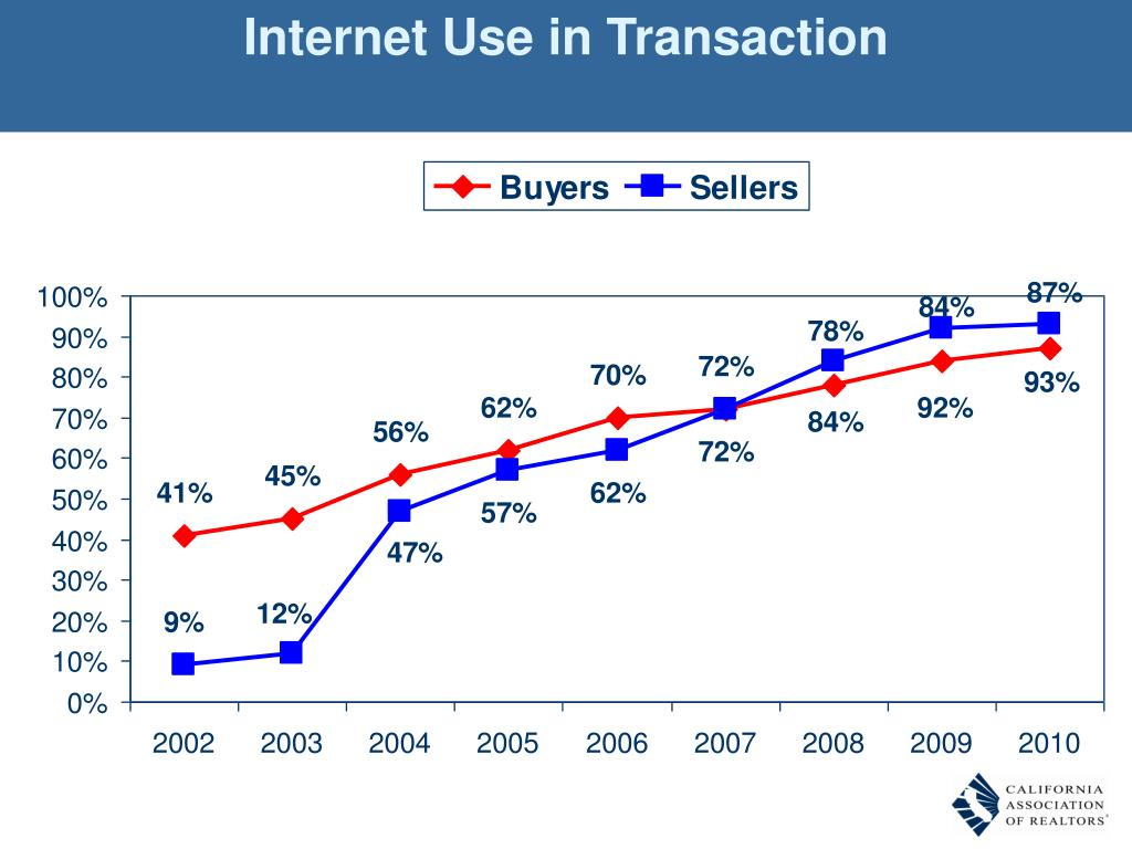 Internet Use in Transaction