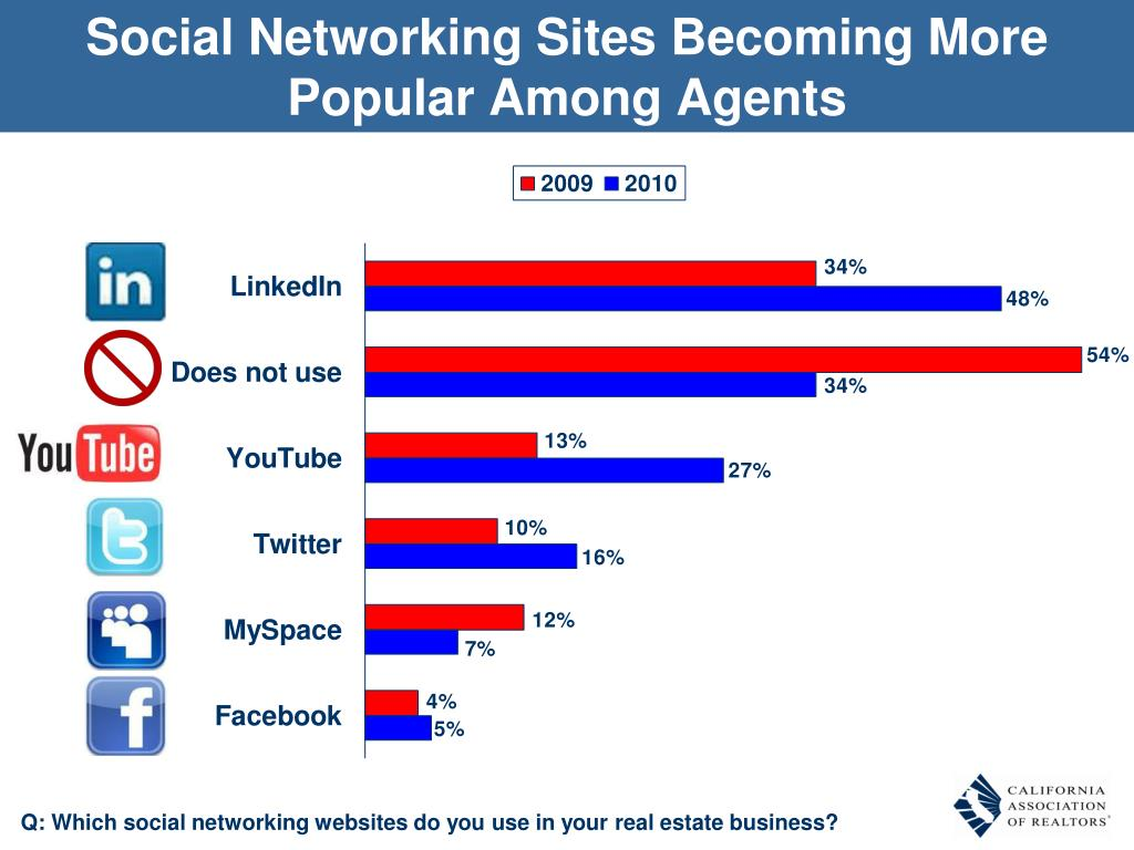 Social Networking Sites Becoming More Popular Among Agents