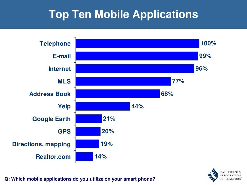 Top Ten Mobile Applications