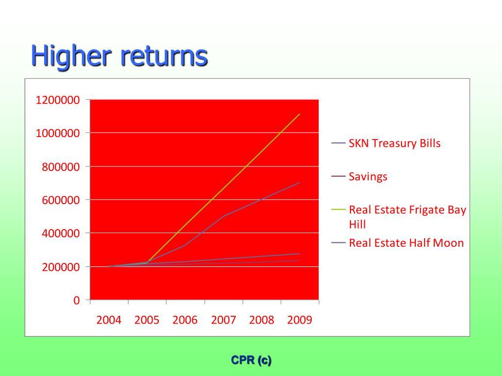 Higher returns
