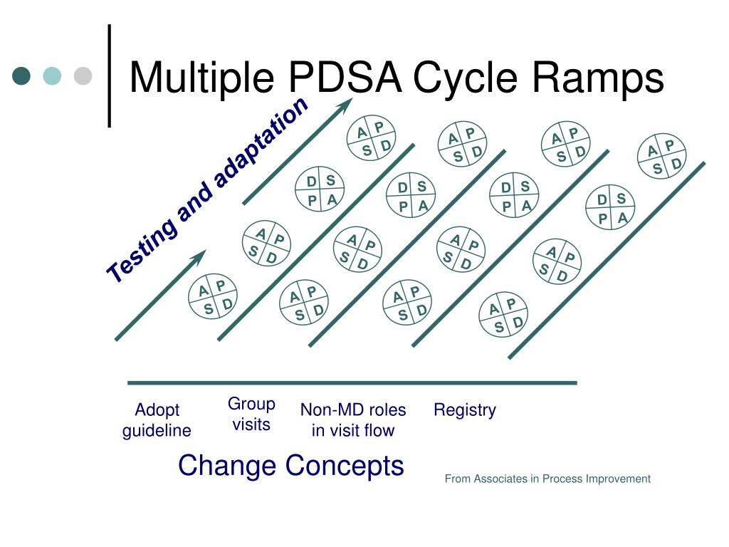 Multiple PDSA Cycle Ramps