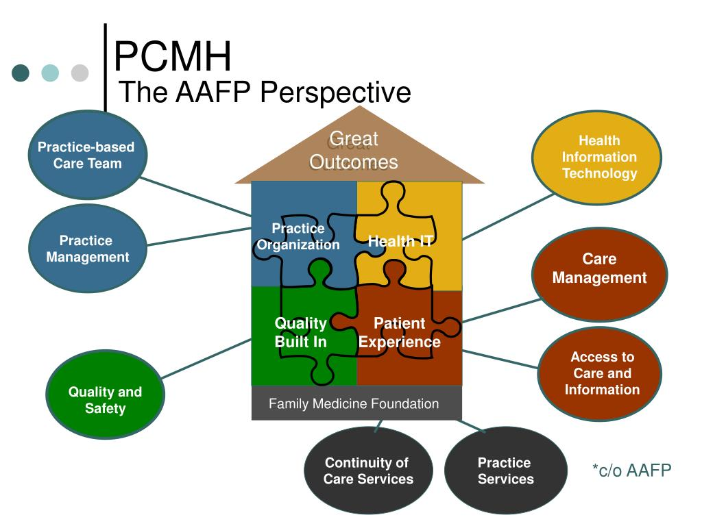 The AAFP Perspective