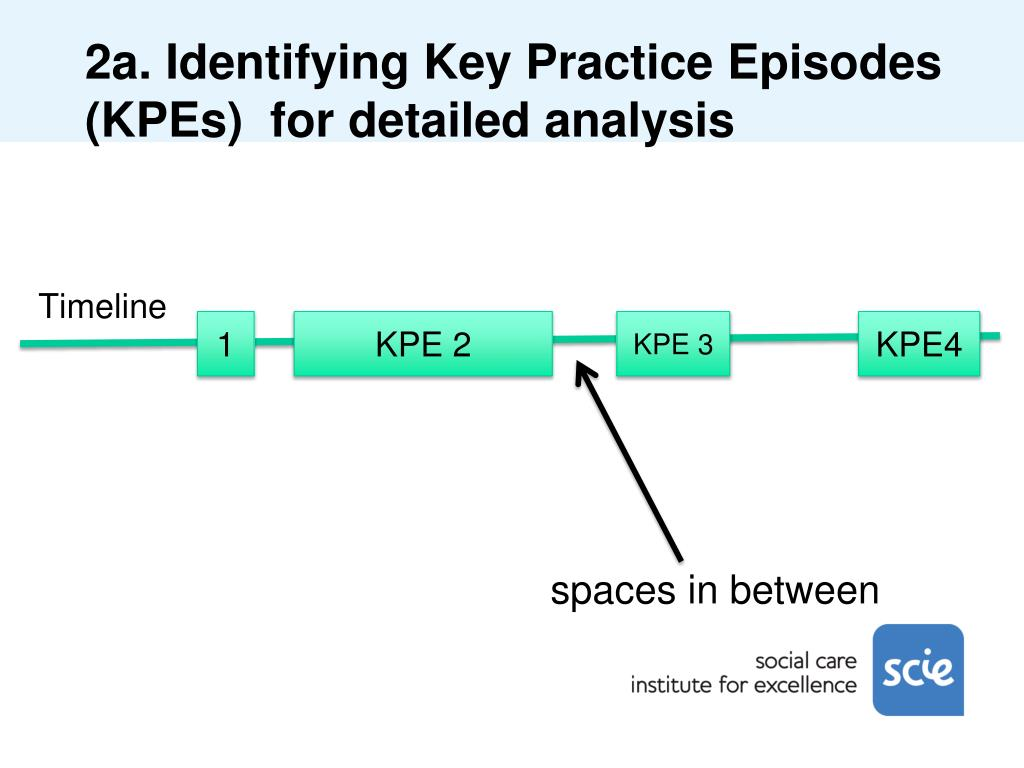 2a. Identifying Key Practice Episodes (KPEs)  for detailed analysis