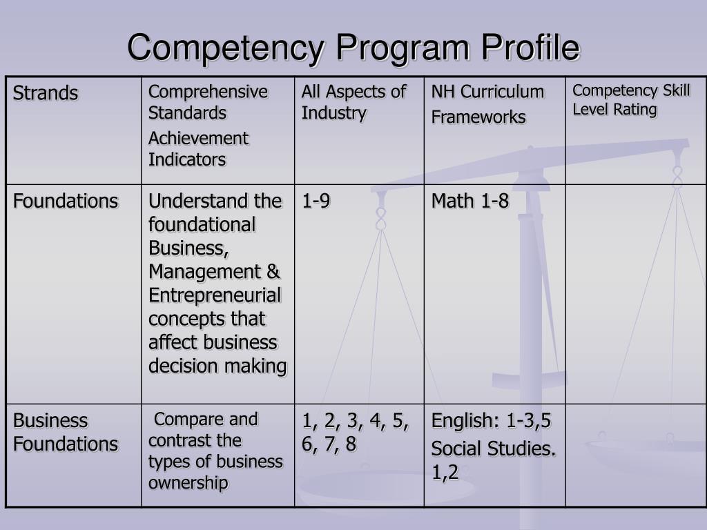 Competency Program Profile