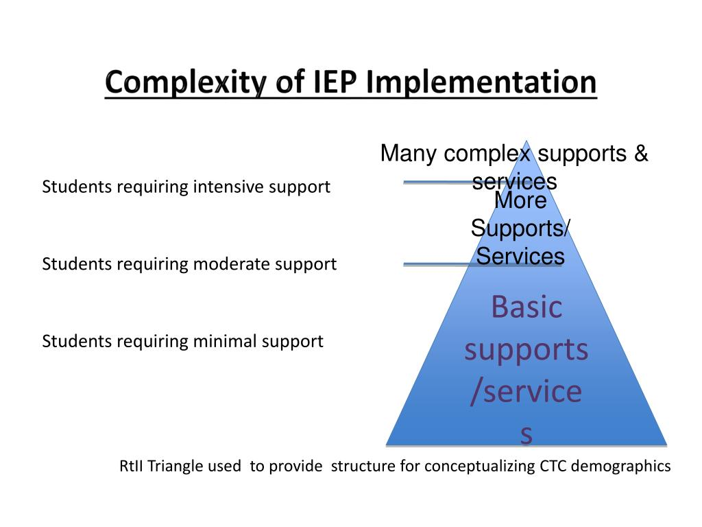 Complexity of IEP Implementation