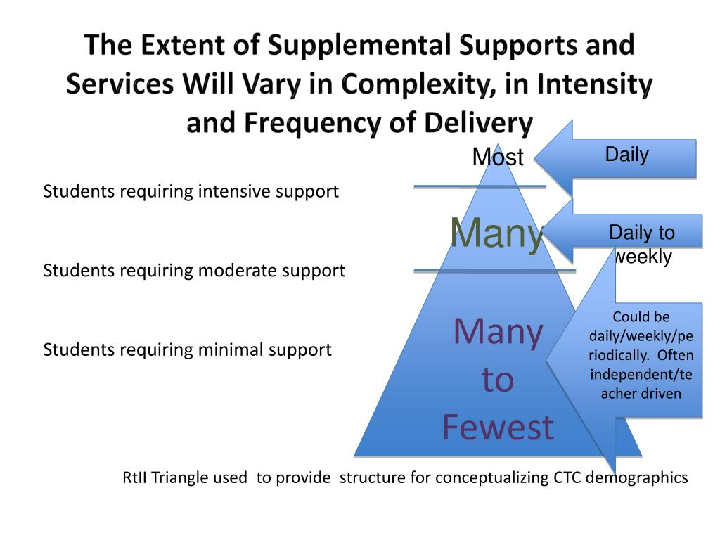 The Extent of Supplemental Supports and Services Will Vary in Complexity, in Intensity and Frequency of Delivery