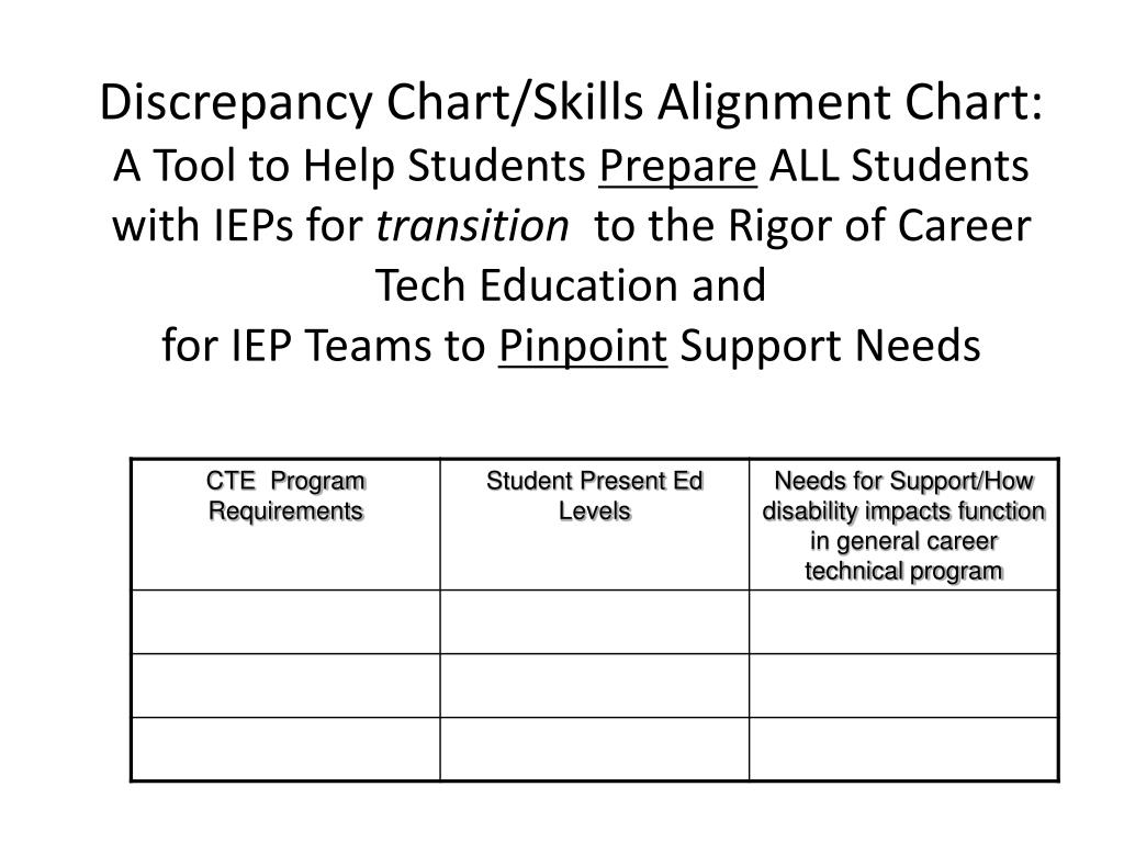 Discrepancy Chart/Skills Alignment Chart: