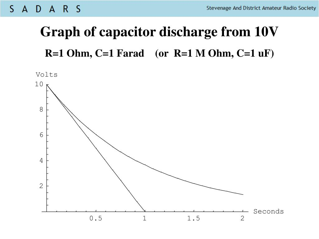 Graph of capacitor discharge from 10V