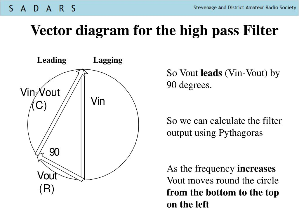 Vector diagram for the high pass Filter