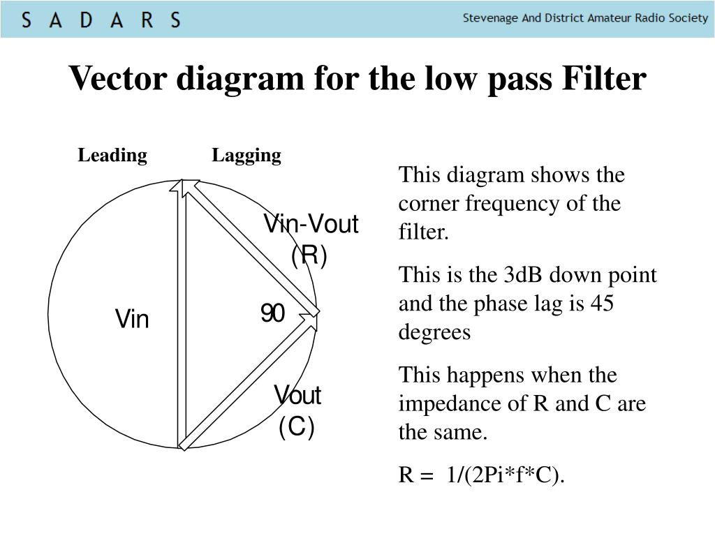 Vector diagram for the low pass Filter