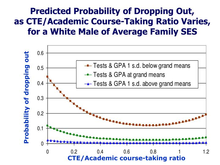 Predicted Probability of Dropping Out,