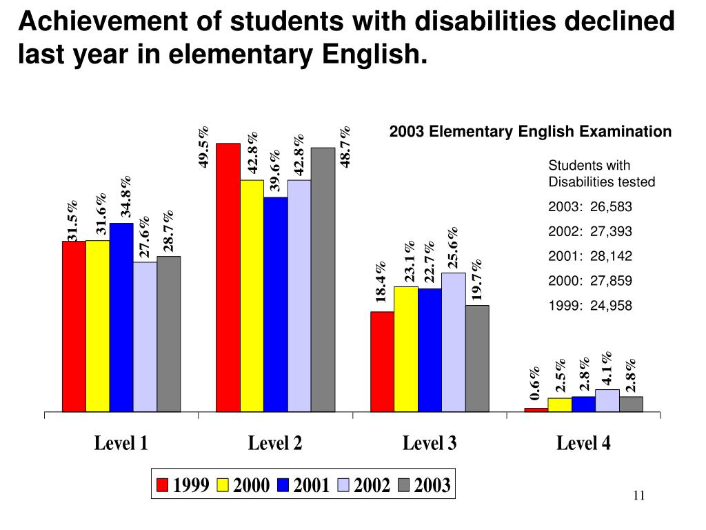 Achievement of students with disabilities declined last year in elementary English.