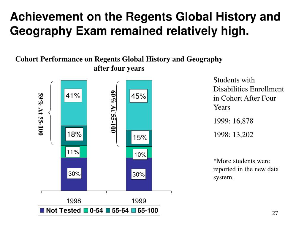 Achievement on the Regents Global History and Geography Exam remained relatively high.
