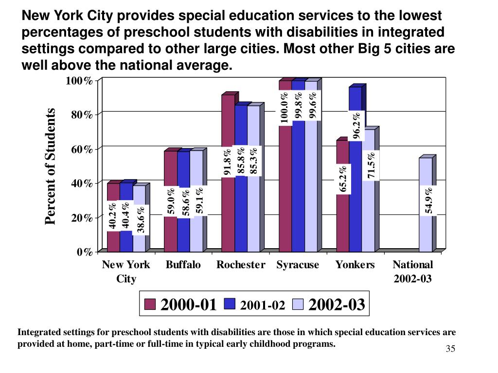 New York City provides special education services to the lowest percentages of preschool students with disabilities in integrated settings compared to other large cities. Most other Big 5 cities are well above the national average.