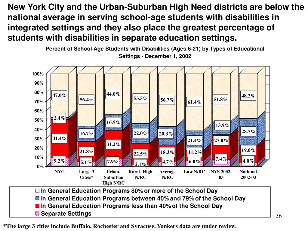 New York City and the Urban-Suburban High Need districts are below the national average in serving school-age students with disabilities in integrated settings and they also place the greatest percentage of students with disabilities in separate education settings.
