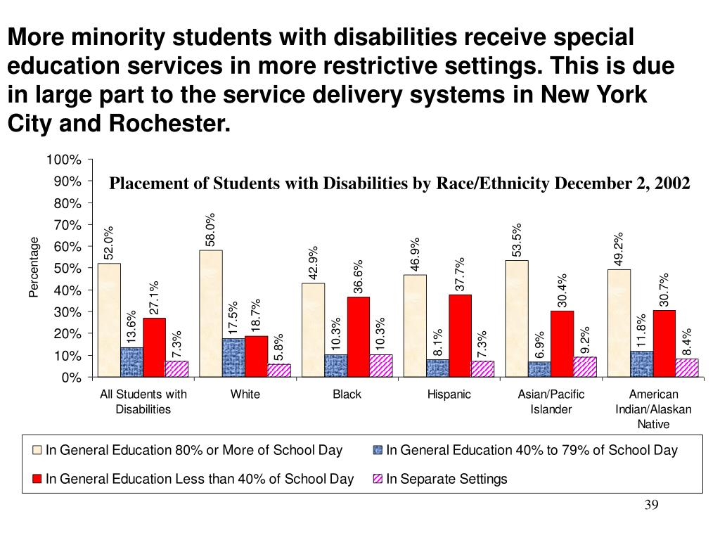 More minority students with disabilities receive special education services in more restrictive settings. This is due in large part to the service delivery systems in New York City and Rochester.