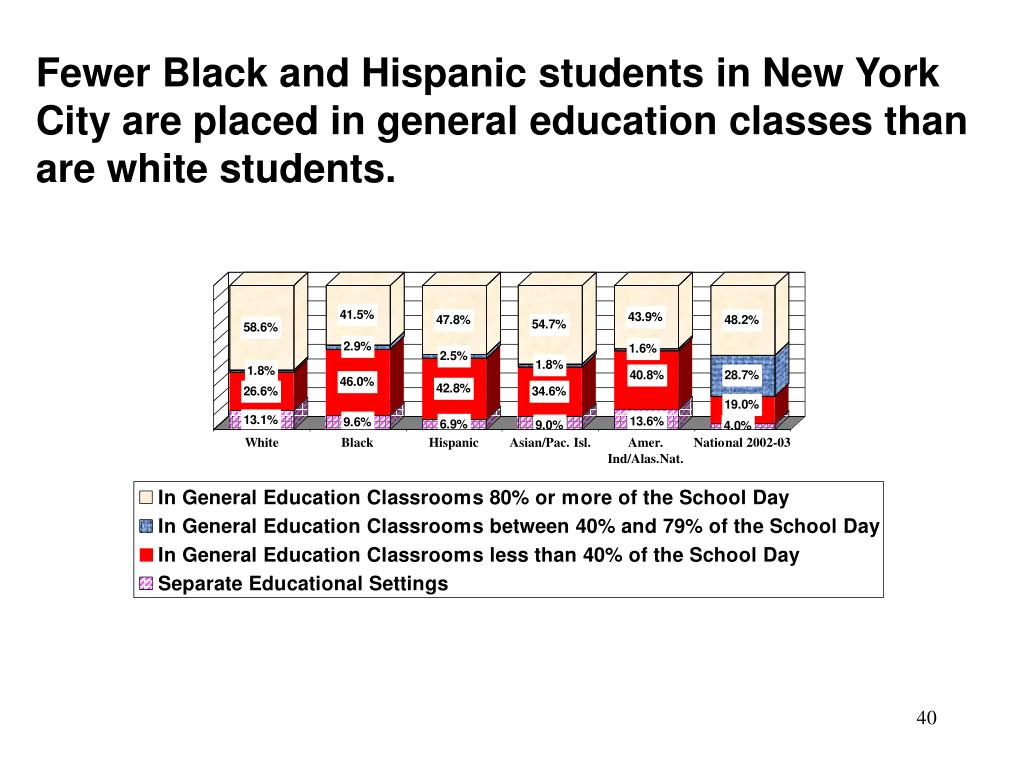 Fewer Black and Hispanic students in New York City are placed in general education classes than are white students.