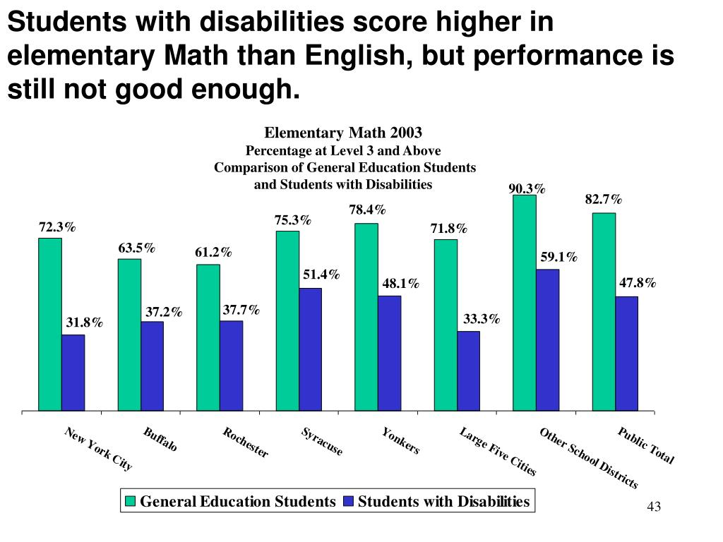Students with disabilities score higher in elementary Math than English, but performance is still not good enough.