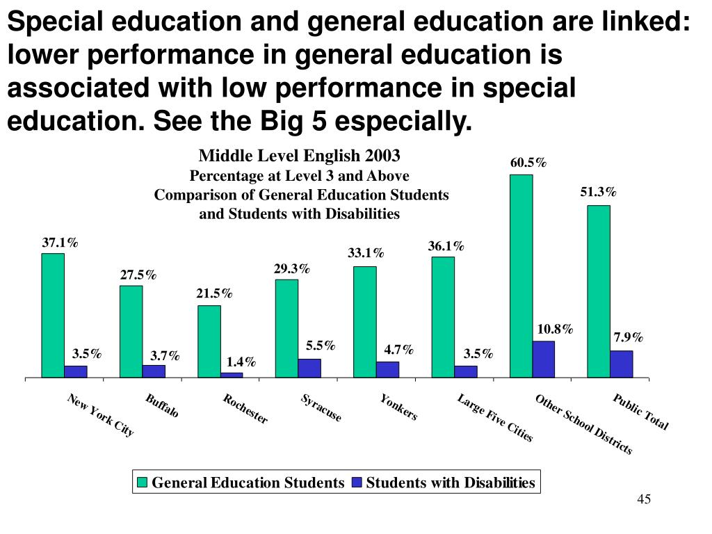 Special education and general education are linked: lower performance in general education is associated with low performance in special education. See the Big 5 especially.