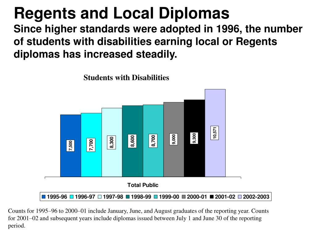 Regents and Local Diplomas